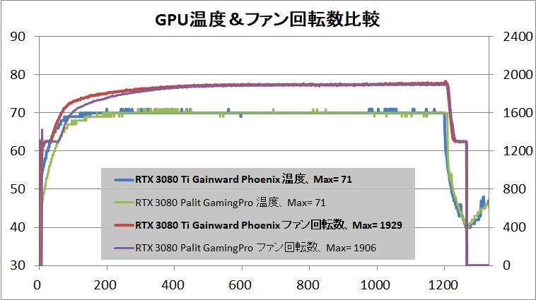 Gainward GeForce RTX 3080 Ti Phoenix_temp