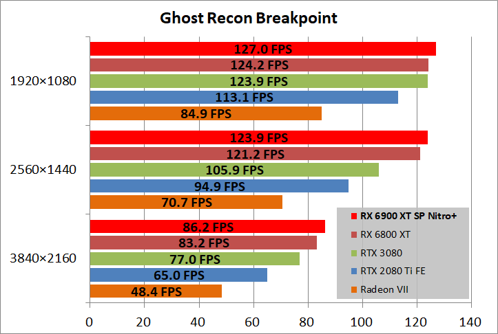 SAPPHIRE NITRO+ Radeon RX 6900 XT_game_ghostBP