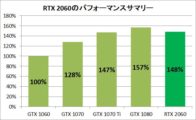 RTX 2060 pefsum