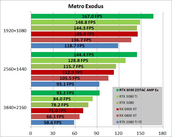 ZOTAC GAMING GeForce RTX 3090 AMP Extreme Holo_game_metro