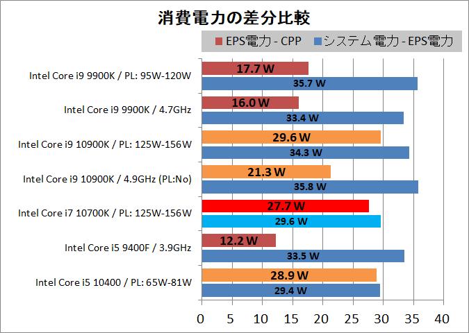 Intel Core i7 10700K_power_2_P-diff