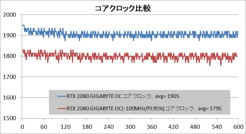 GIGABYTE GeForce RTX 2080 GAMING OC 8G_click