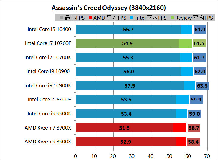 Intel Core i7 10700F_game_1_3840_acod