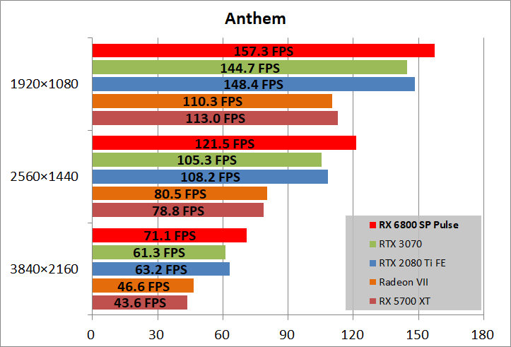 SAPPHIRE PULSE Radeon RX 6800 OC_game_ant