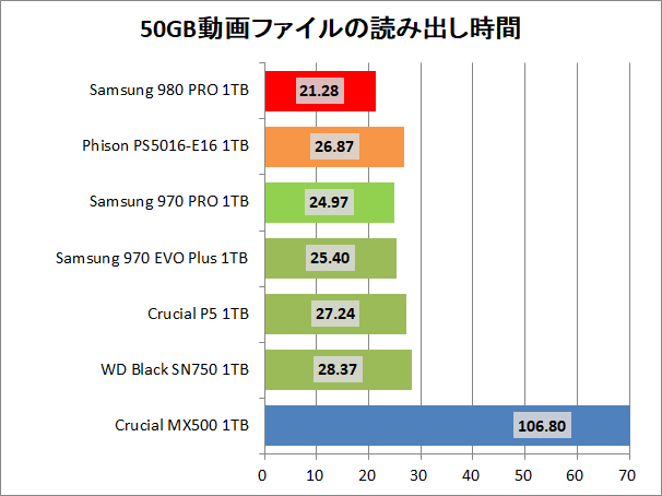 Samsung SSD 980 PRO 1TB_copy_1_movie_read