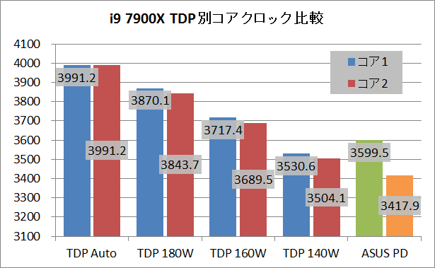 i9 7900X_TDP_clock_CPU_1