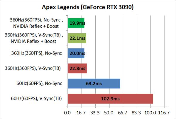 System latency_apexlegends