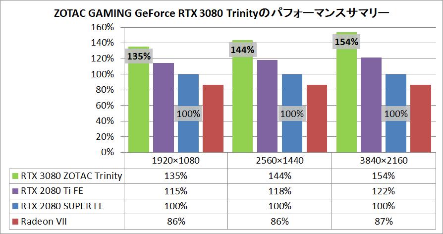 ZOTAC GAMING GeForce RTX 3080 Trinity_pefsum