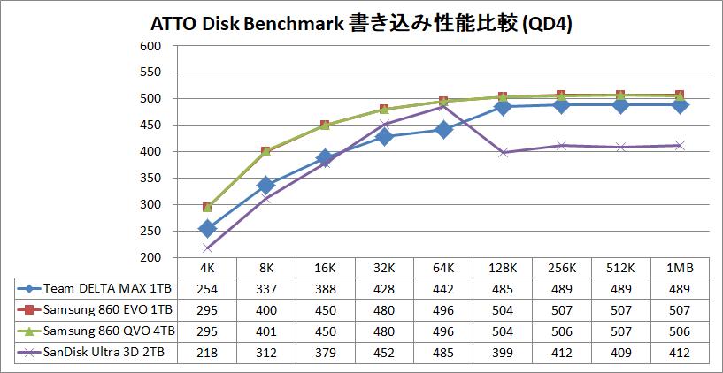 Team T-FORCE DELTA MAX SSD 1TB_ATTO_QD4_write