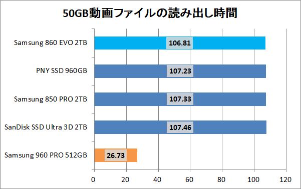 Samsung 860 EVO 2TB_copy_movie_read