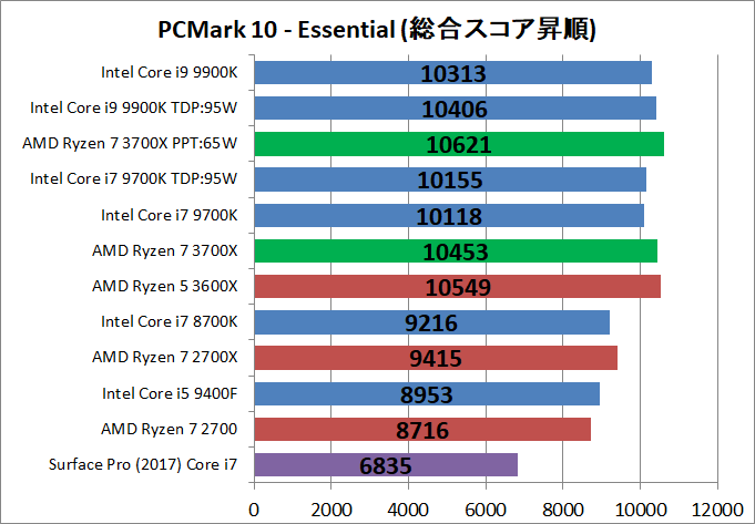 AMD Ryzen 7 3700X_bench_PCM10_2