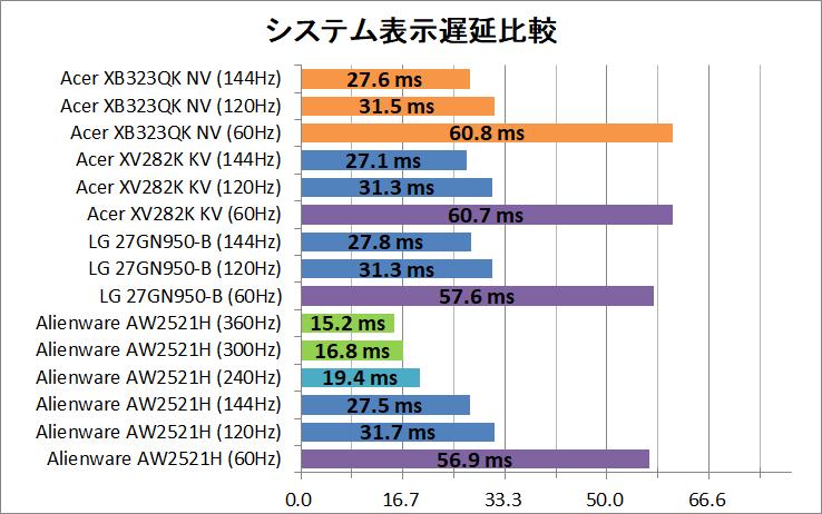 Acer Predator XB323QK NV_latency_2_system