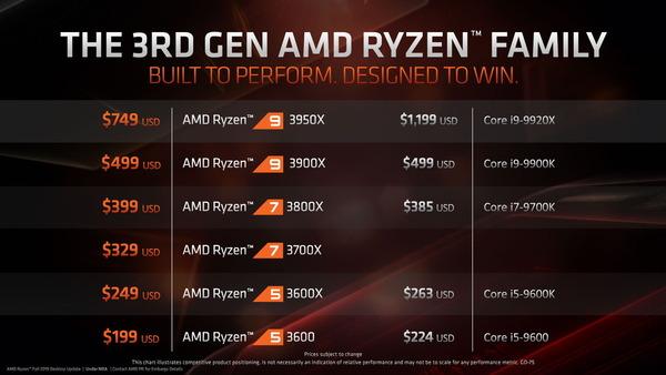 AMD Ryzen 9 3950_price