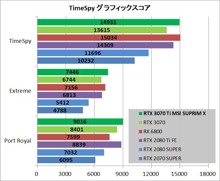 MSI GeForce RTX 3070 Ti SUPRIM X 8G_bench_ts-pr