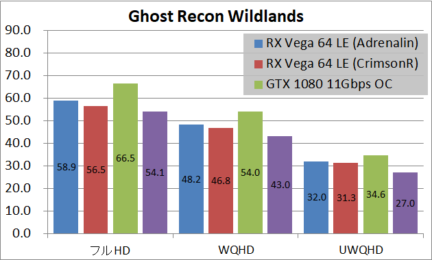 Radeon RX Vega 64 Limited Edition(Adrenalin)_game_gr