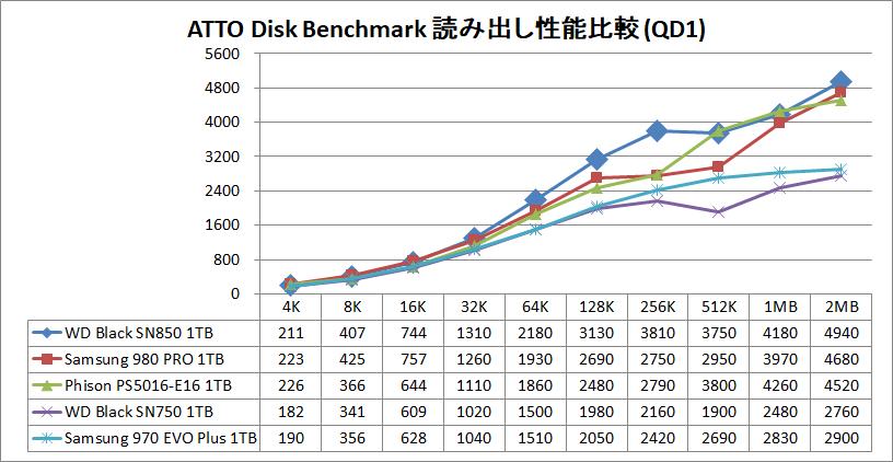 WD_BLACK SN850 NVMe SSD 1TB_ATTO_QD1_read
