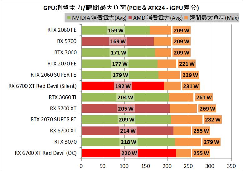 PowerColor Red Devil Radeon RX 6700 XT_power