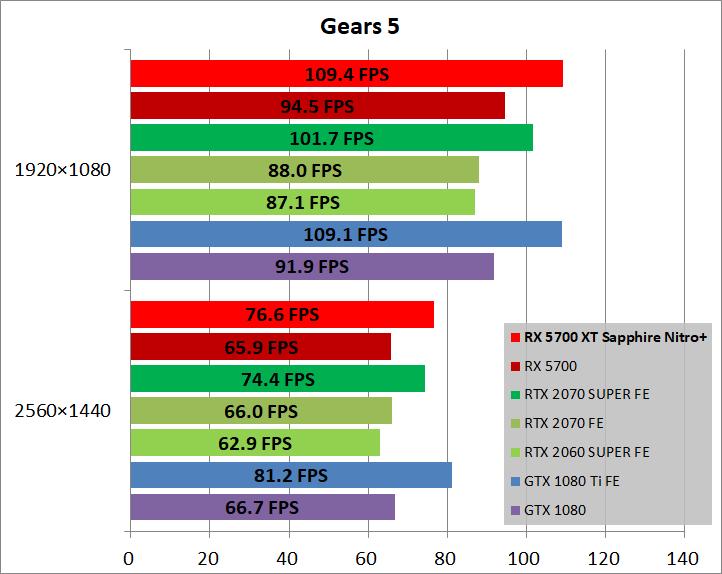 SAPPHIRE NITRO+ Radeon RX 5700 XT_game_gears5