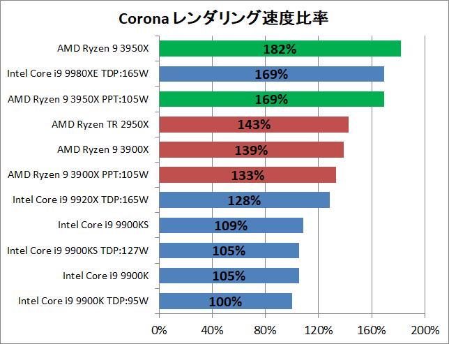 AMD Ryzne 9 3950X_rendering_corona_2_pef