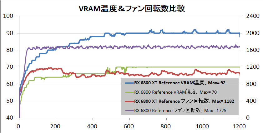 Radeon RX 6800 XT Reference_temp-vram