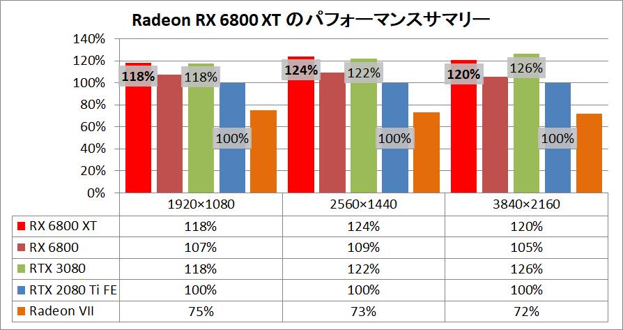 Radeon RX 6800 XT Reference_pefsum