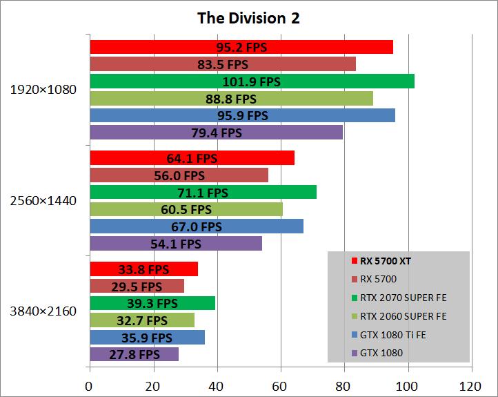 Radeon RX 5700 XT_game_div22