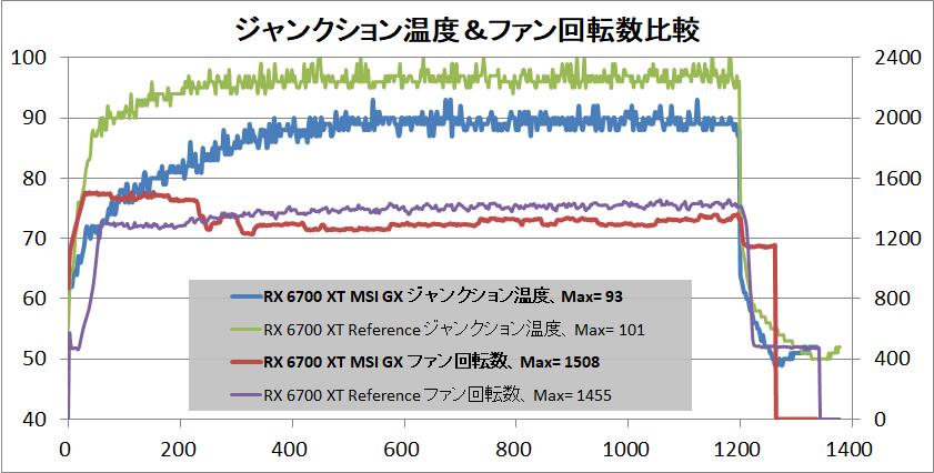 MSI Radeon RX 6700 XT GAMING X 12G_temp-junction