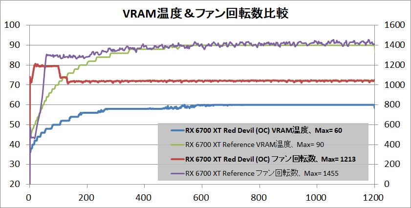 PowerColor Red Devil Radeon RX 6700 XT_temp-vram_vs-ref