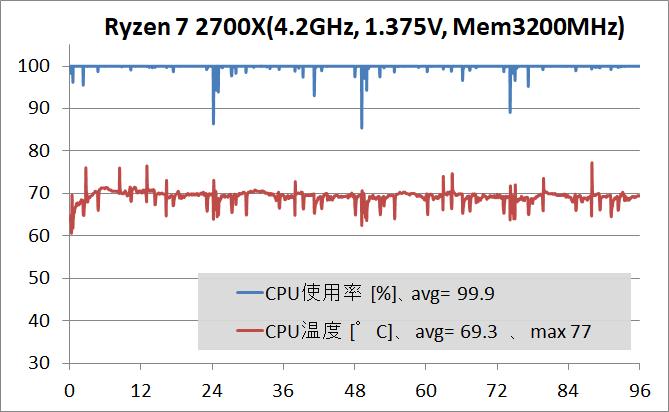 Ryzen 7 2700X OC_Temp