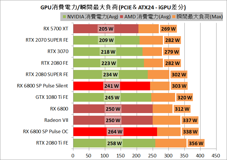 SAPPHIRE PULSE Radeon RX 6800 OC_power