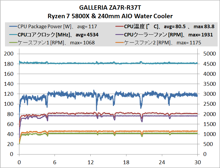 GALLERIA ZA7R-R37T_cpu-stress_temp_1