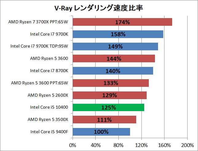 Intel Core i5 10400_rendering_v-ray_2_perf