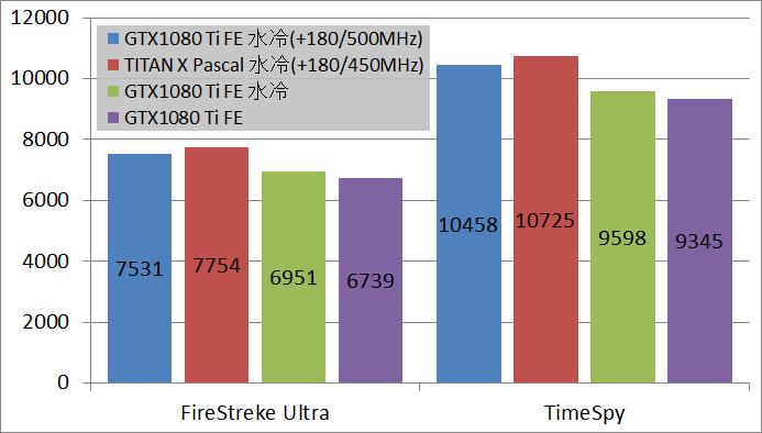 GTX 1080 TI 水冷_OC_bench