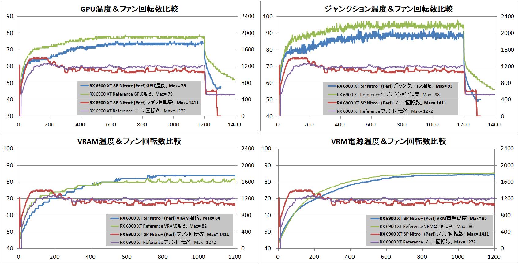 SAPPHIRE NITRO+ Radeon RX 6900 XT_temp-vs-ref