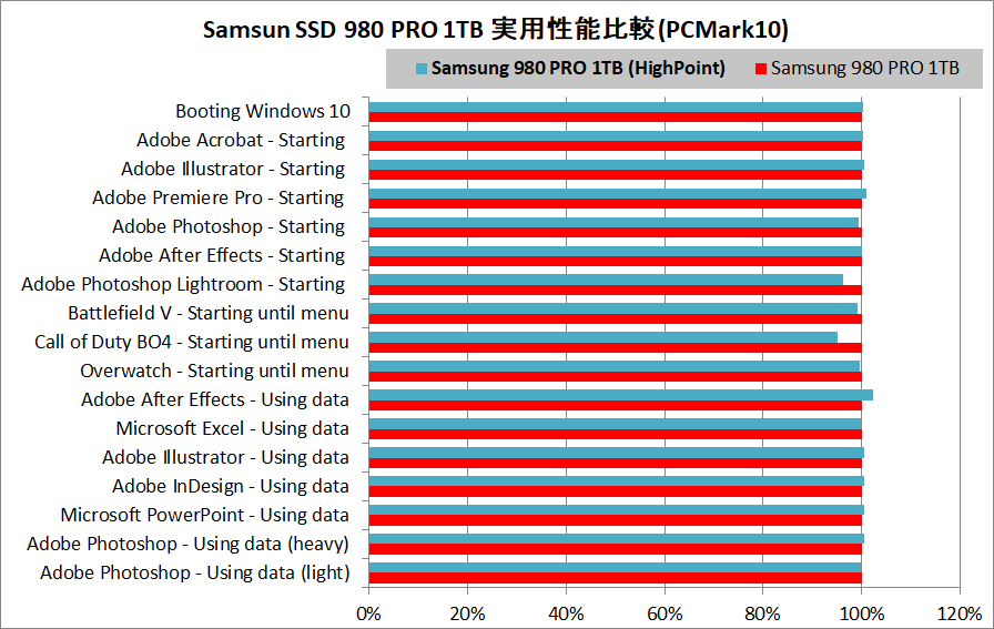 HighPoint SSD7505_Samsung SSD 980 PRO 1TB_Single_perf_trace
