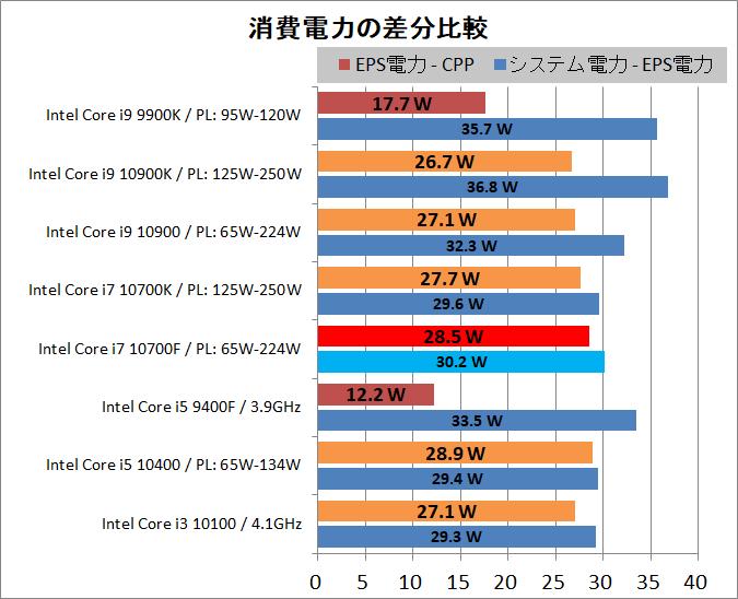 Intel Core i7 10700F_power_2_P-diff