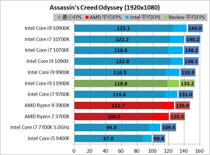 Intel Core i9 11900K_game_2_1920_acod