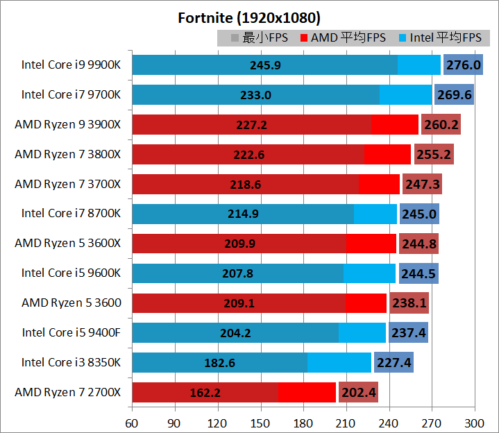 CPU_game_3_br240hz_fn