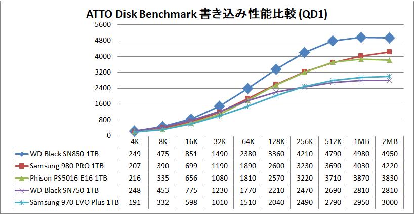 WD_BLACK SN850 NVMe SSD 1TB_ATTO_QD1_write