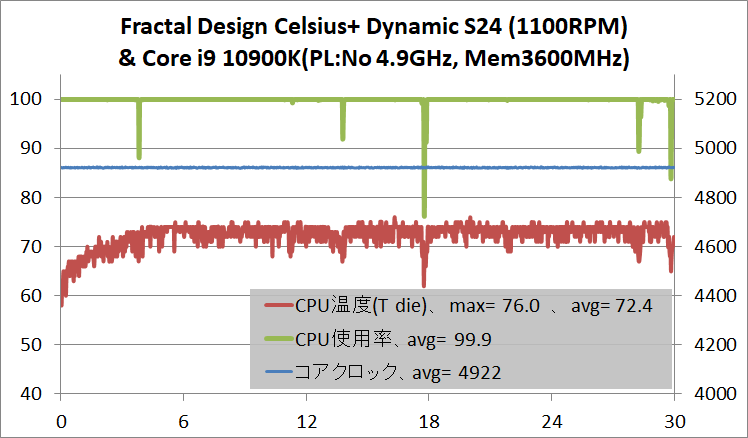 Fractal Design Celsius+ S24 Dynamic_temp_Core i9 10900K