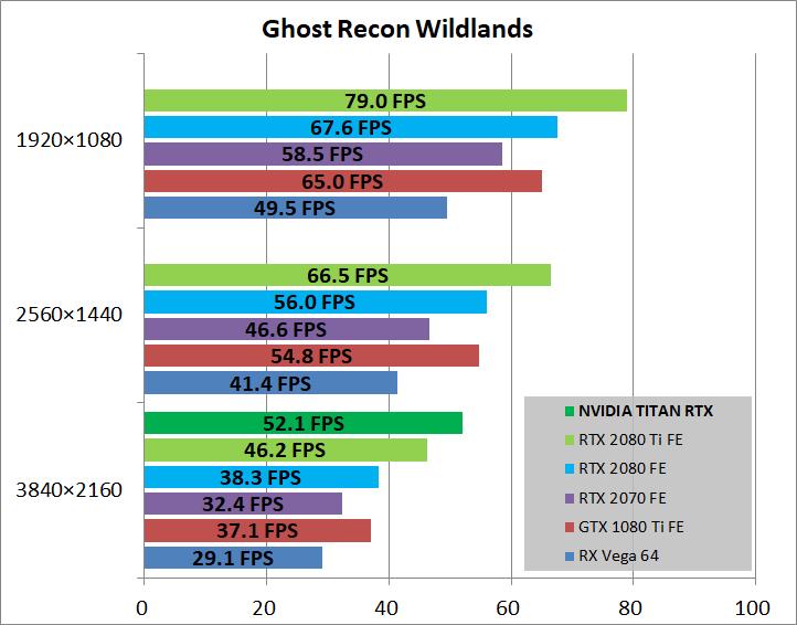 NVIDIA TITAN RTX_game_gr