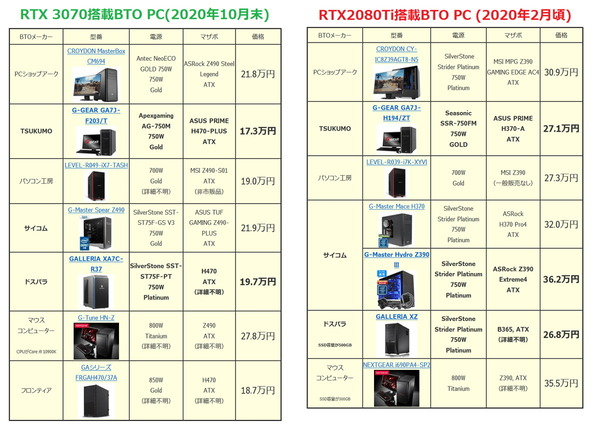 GeForce RTX 3070 BTO_price_vs-RTX2080Ti_s