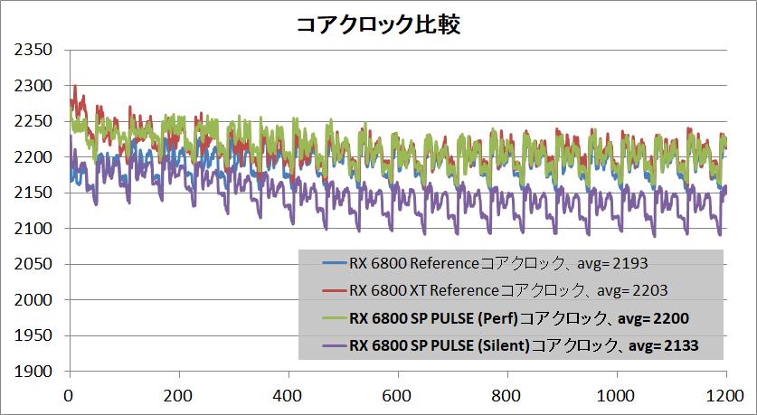 SAPPHIRE PULSE Radeon RX 6800 OC_clock