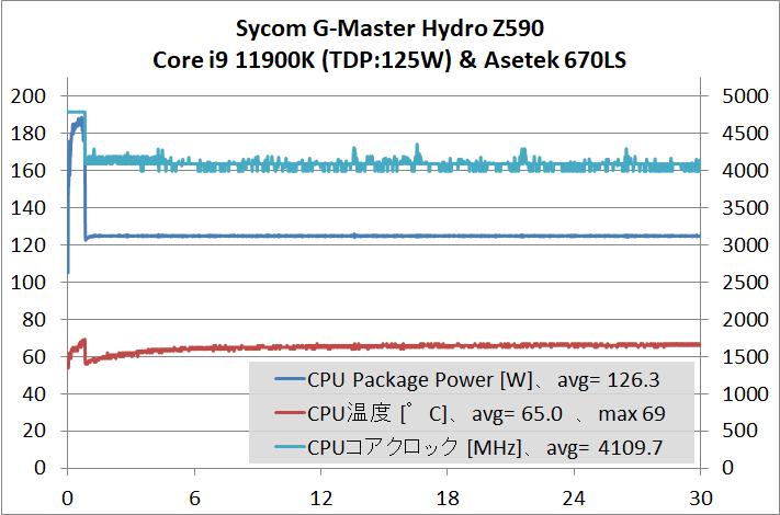 Sycom G-Master Hydro Z590_cpu-stress_temp_11900K-125W - コピー