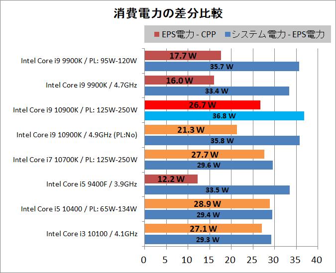 Intel Core i9 10900K_power_2_P-diff