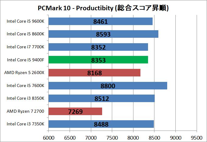 Core i5 9400F_bench_pcm10_3