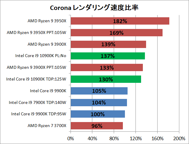 Intel Core i9 10900K_rendering_corona_2_pef