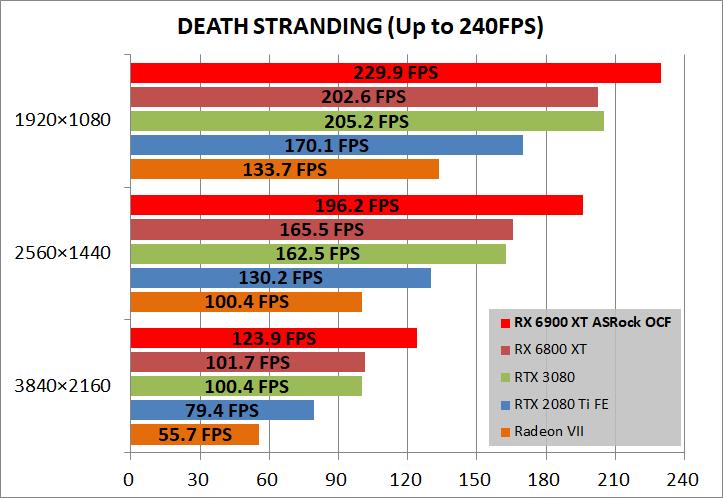 ASRock Radeon RX 6900 XT OC Formula 16GB_game_deathST