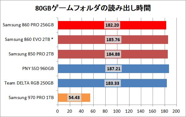 Samsung SSD 860 PRO 256GB_copy_game_read