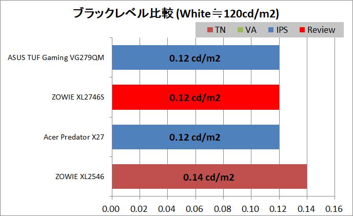 ZOWIE XL2746S_contrast_black-level